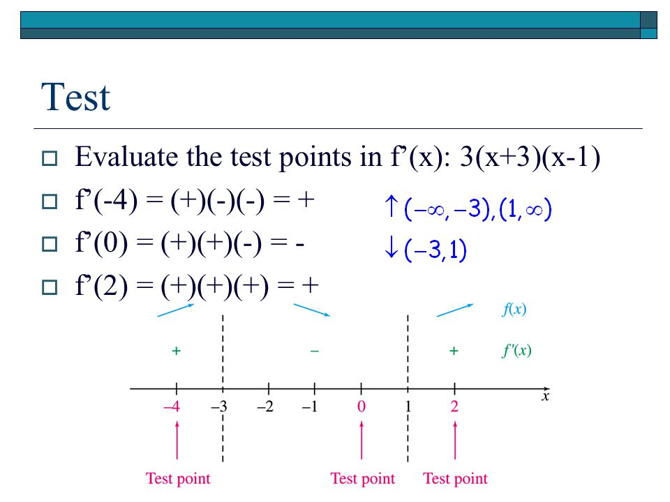 Test EEvaluate the test points in f'(x): 3(x+3)(x-1) ff'(-4) = (+)(-)(-) = + ff'(0) = (+)(+)(-) = - ff'(2) = (+)(+)(+) = +