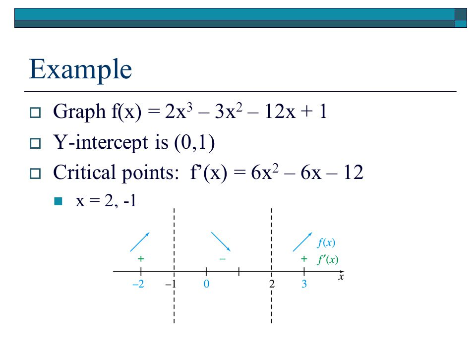 Example GGraph f(x) = 2x 3 – 3x 2 – 12x + 1 YY-intercept is (0,1) CCritical points: f'(x) = 6x 2 – 6x – 12 x = 2, -1