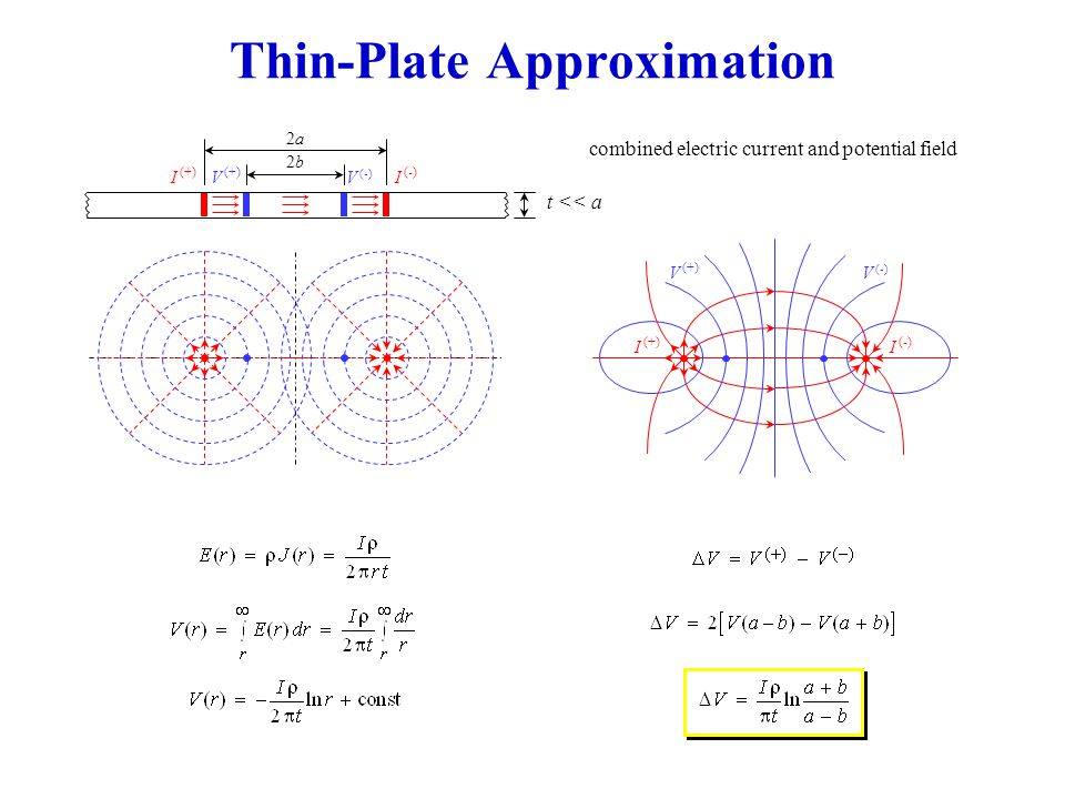 Thin-Plate Approximation combined electric current and potential field 2a2a 2b2b t << a I (+) I (-) V (+) V (-) I (+) I (-) V (+) V (-)