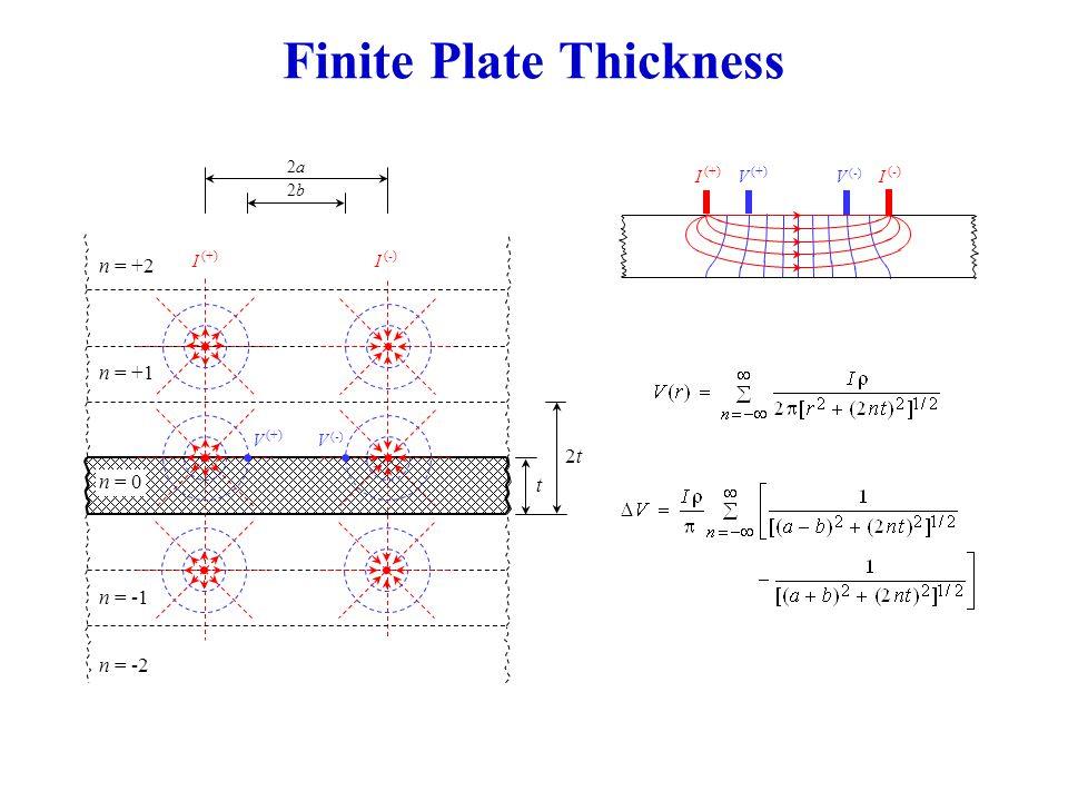 Finite Plate Thickness 2a2a 2b2b t I (+) I (-) V (+) V (-) n = 0 n = -1 n = +1 n = -2 n = +2 2t2t I (+) I (-) V (+) V (-)