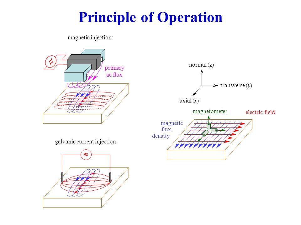 Thin-Skin Approximation 0 1 2 123 Electrode Shape Factor, a / b Electrode Gain,  0 2b2b 2a2a 2b2b 2a2a c