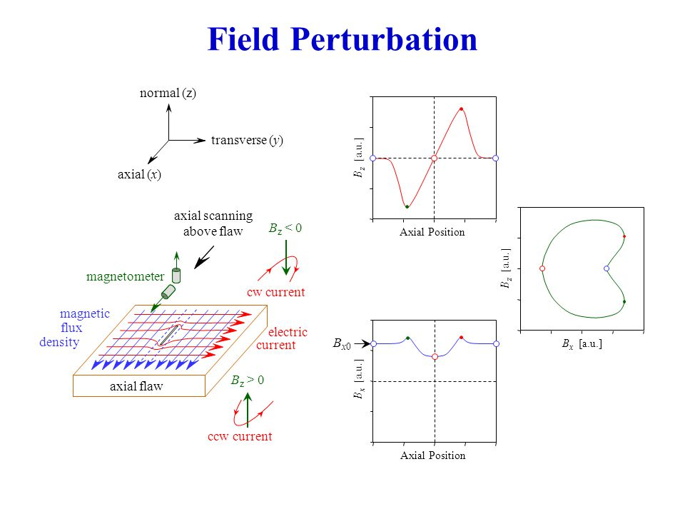 Bx0Bx0 Field Perturbation magnetic flux density magnetometer axial (x) transverse (y) normal (z) axial flaw cw current B z < 0 electric current B z > 0 ccw current axial scanning above flaw Axial Position B z [a.u.] Axial Position B x [a.u.] B z [a.u.] B x [a.u.]
