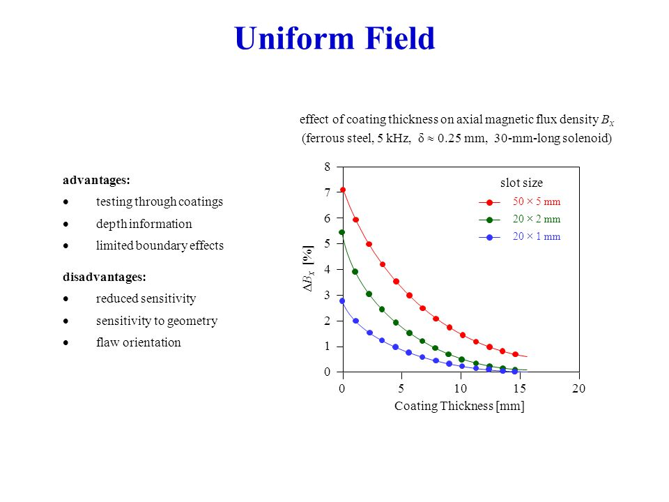 Uniform Field advantages:  testing through coatings  depth information  limited boundary effects disadvantages:  reduced sensitivity  sensitivity to geometry  flaw orientation effect of coating thickness on axial magnetic flux density B x (ferrous steel, 5 kHz, δ  0.25 mm, 30-mm-long solenoid) 8 7 6 5 4 3 2 1 0 05101520 Coating Thickness [mm] ΔB x [%] 50  5 mm 20  2 mm 20  1 mm slot size