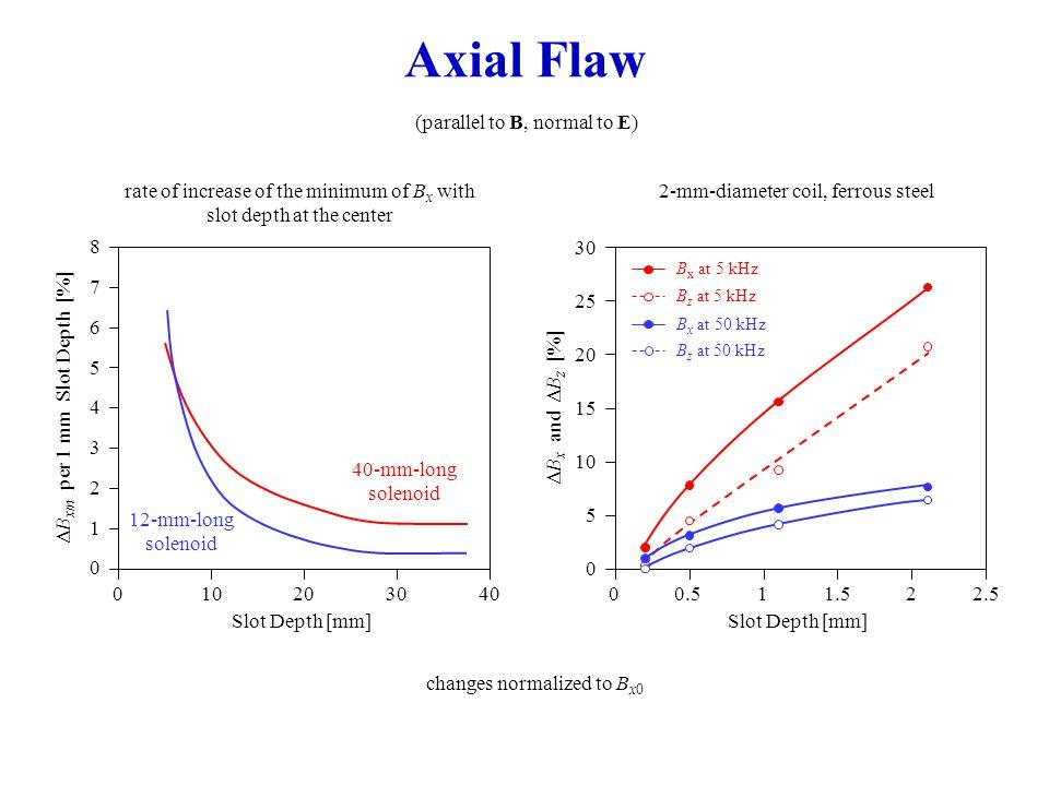 Flaw Orientation 0.17 0.16 0.15 0.14 0.13 0.12 0.11 B x [T] 012345 Scanning time [a.
