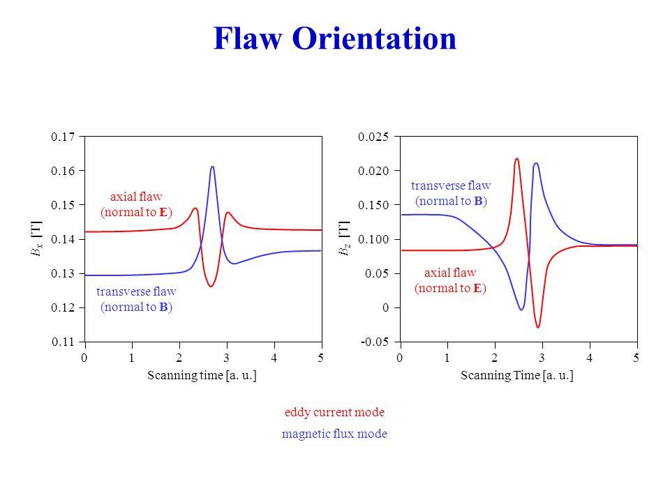 5.3 Alternating Current Potential Drop