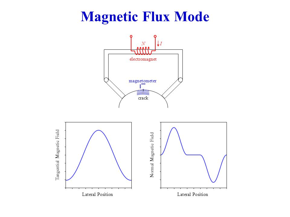 Magnetic Flux Mode electromagnet crack N I magnetometer Lateral Position Tangential Magnetic Field Lateral Position Normal Magnetic Field