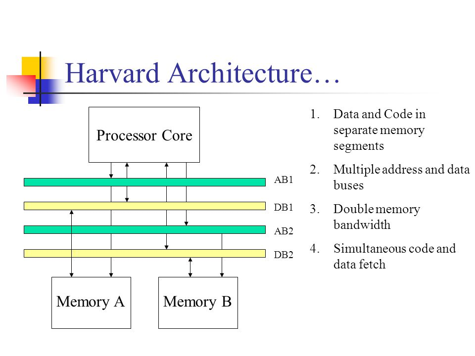 Harvard Architecture… Processor Core Memory B 1.Data and Code in separate memory segments 2.Multiple address and data buses 3.Double memory bandwidth 4.Simultaneous code and data fetch Memory A AB1 AB2 DB1 DB2