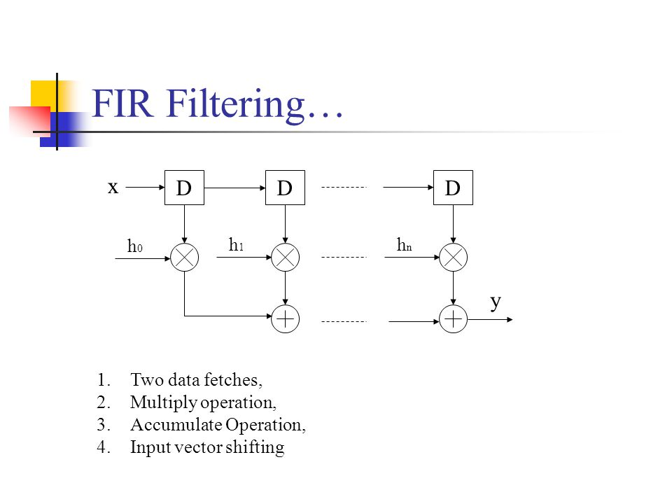 FIR Filtering… D x h0h0 D h1h1 D hnhn y 1.Two data fetches, 2.Multiply operation, 3.Accumulate Operation, 4.Input vector shifting