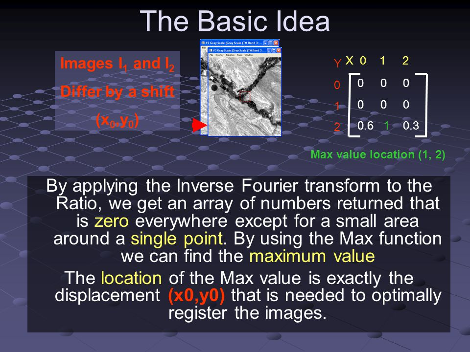 The Basic Idea By applying the Inverse Fourier transform to the Ratio, we get an array of numbers returned that is zero everywhere except for a small