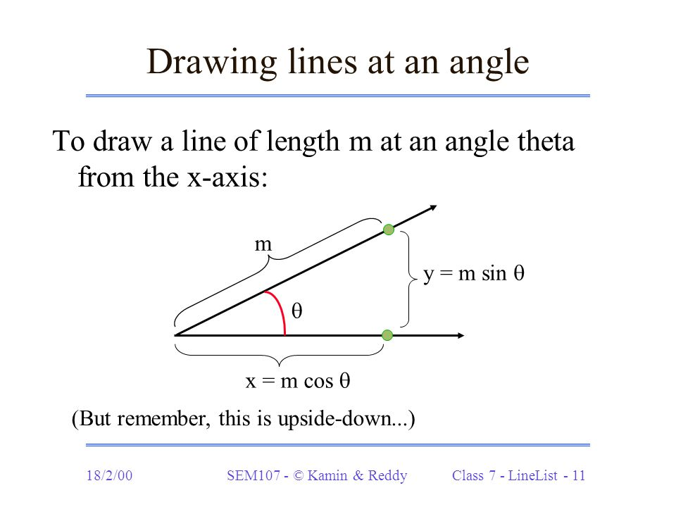 18/2/00SEM107 - © Kamin & Reddy Class 7 - LineList - 11 Drawing lines at an angle To draw a line of length m at an angle theta from the x-axis:  m y