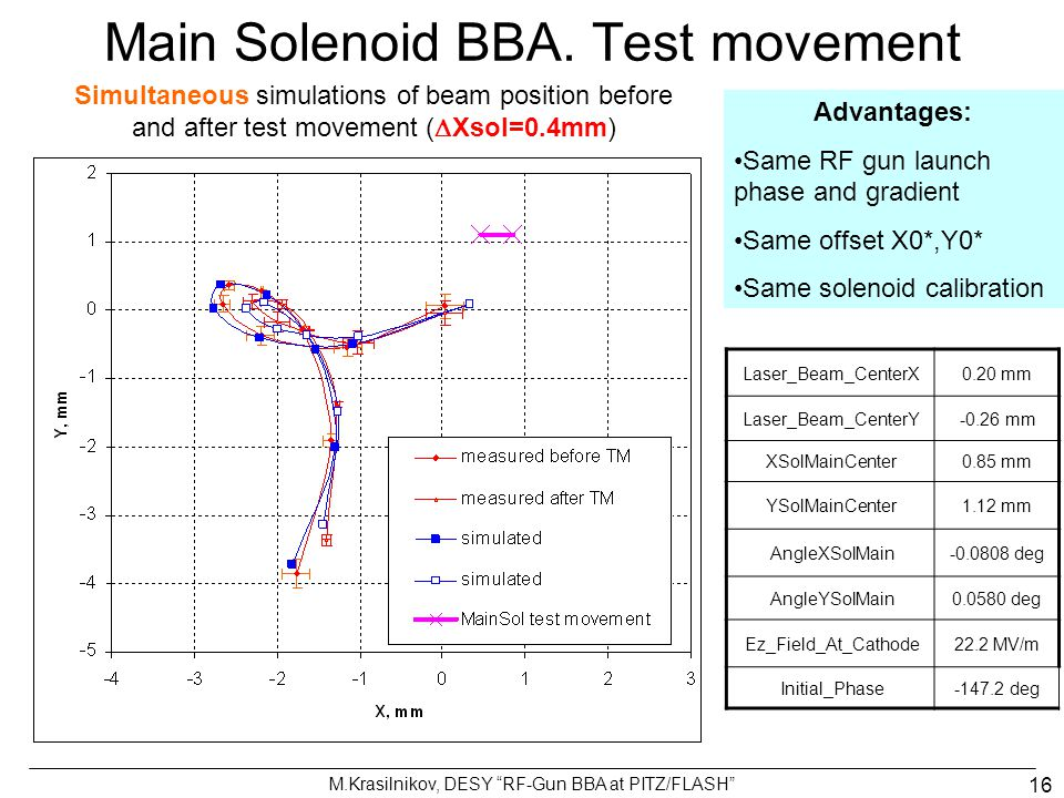 "M.Krasilnikov, DESY ""RF-Gun BBA at PITZ/FLASH"" 16 Main Solenoid BBA. Test movement Simultaneous simulations of beam position before and after test mov"