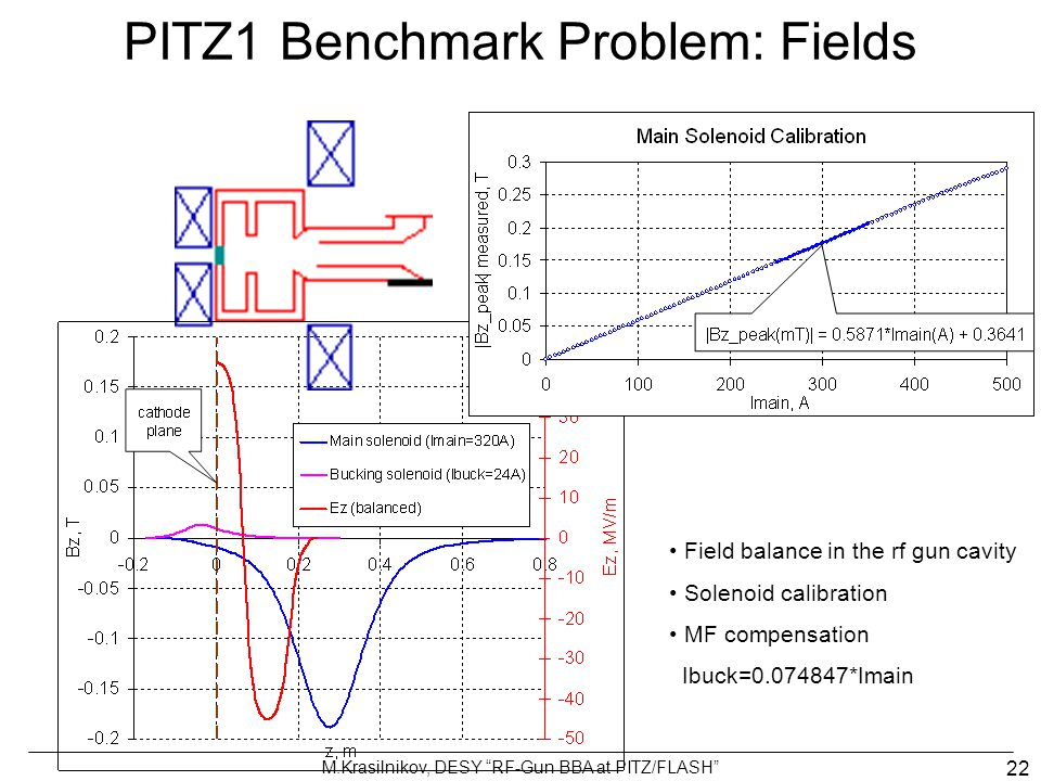 "M.Krasilnikov, DESY ""RF-Gun BBA at PITZ/FLASH"" 22 PITZ1 Benchmark Problem: Fields Field balance in the rf gun cavity Solenoid calibration MF compensat"