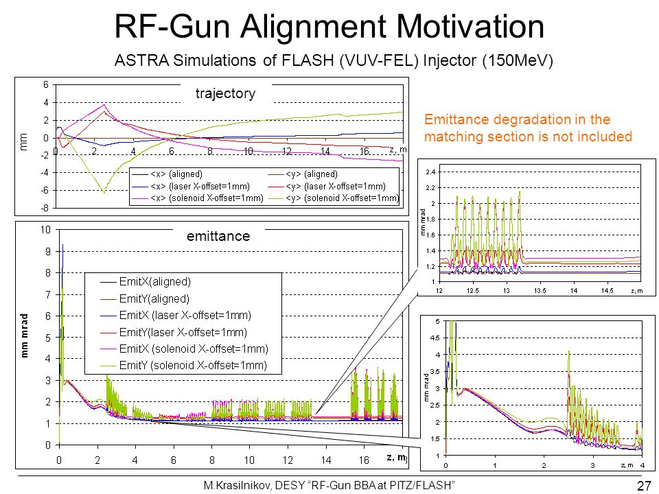 "M.Krasilnikov, DESY ""RF-Gun BBA at PITZ/FLASH"" 27 RF-Gun Alignment Motivation ASTRA Simulations of FLASH (VUV-FEL) Injector (150MeV) trajectory emitta"