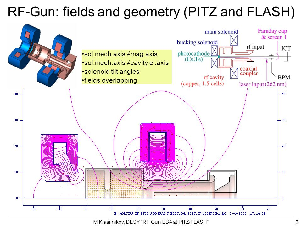 "M.Krasilnikov, DESY ""RF-Gun BBA at PITZ/FLASH"" 3 RF-Gun: fields and geometry (PITZ and FLASH) sol.mech.axis ≠mag.axis sol.mech.axis ≠cavity el.axis so"