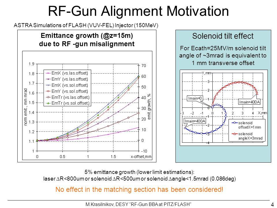 RF Gun Alignment: Satellites observation @PP Screen@Dispersive Arm @Diag.Cross, low phase x y x Pz @Diag.Cross x y Vacuum mirror