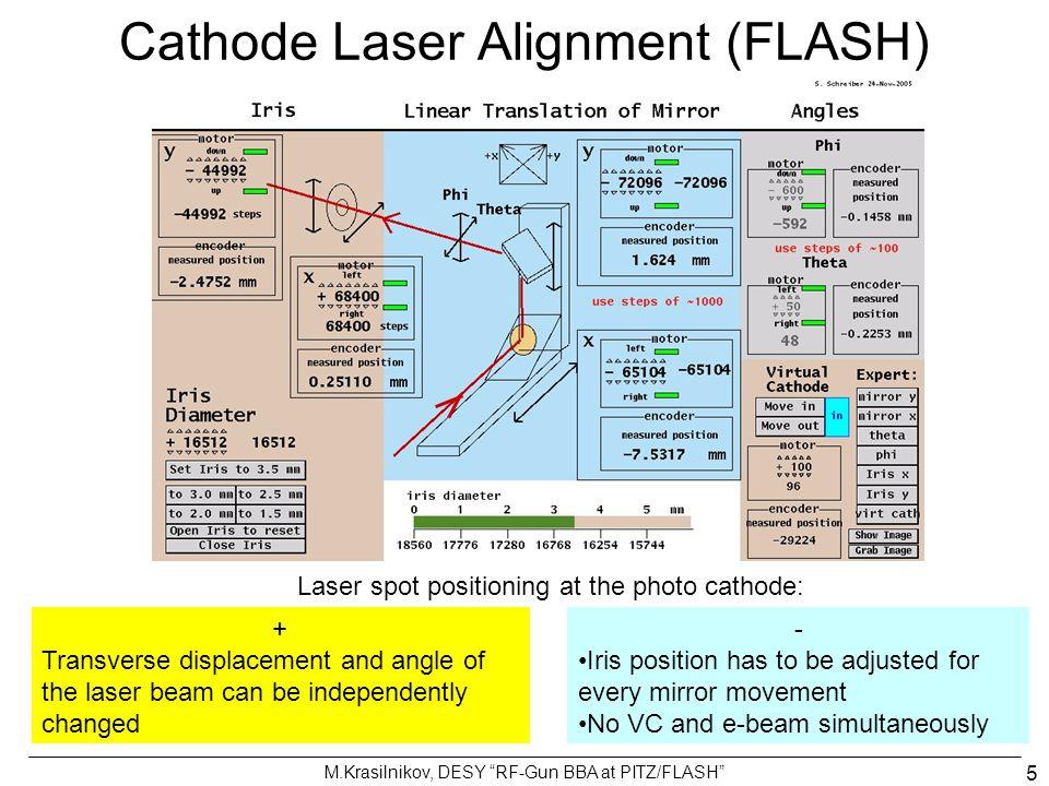 M.Krasilnikov, DESY RF-Gun BBA at PITZ/FLASH 26 SP phase = -130  SP phase = -125  SP phase = -120  SP phase = -116  SP phase = -114  SP phase = -112  SP phase = -110  SP phase = -106  SP phase = -100  SP phase = -90  SP phase = -70  SP phase = -50  SP phase = -30  BBA of laser on cathode SP phase = -20  SP phase = -16  precision of mirror adjustment: better than 20 µm