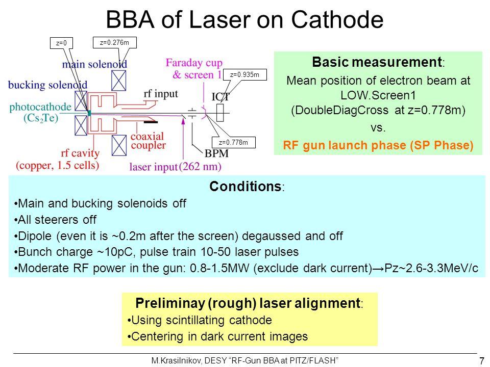 M.Krasilnikov, DESY RF-Gun BBA at PITZ/FLASH 8 Beam spot at Diag.Cross screen (z=0.78m) Normal phases Low phases, rf focused beam Measurements&SimulationsSimulations Beam charge, Transverse rms Size, Mean Momentum Vs.