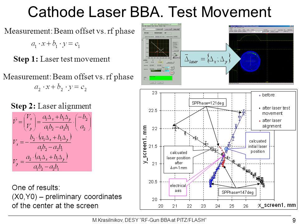 M.Krasilnikov, DESY RF-Gun BBA at PITZ/FLASH 10 Cathode Laser BBA.
