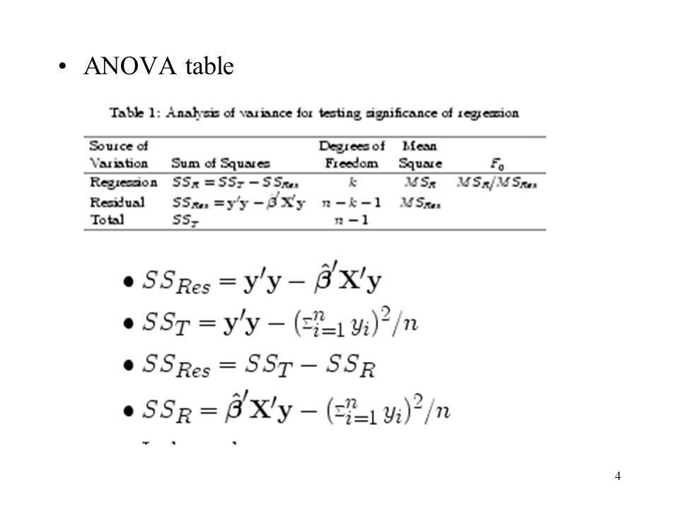 4 ANOVA table