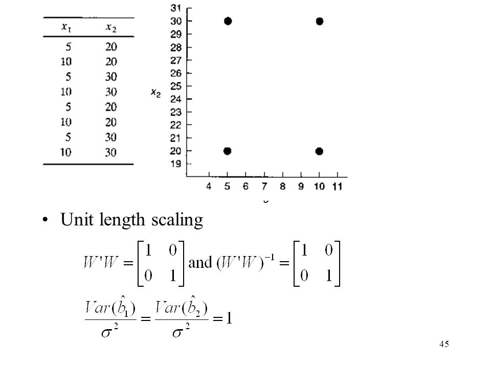 45 Unit length scaling