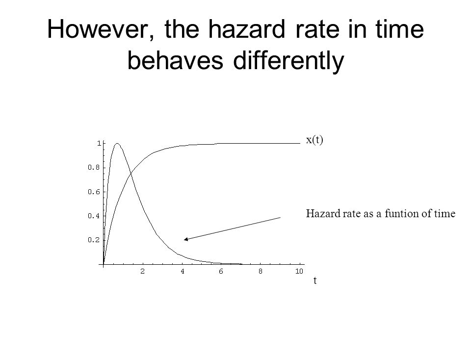 However, the hazard rate in time behaves differently x(t) Hazard rate as a funtion of time t