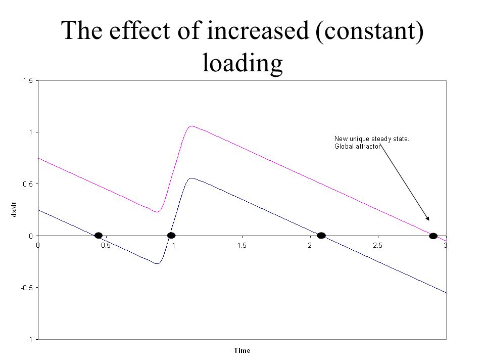 The effect of increased (constant) loading