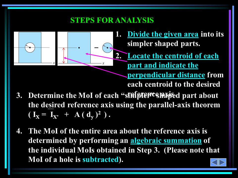 1. Divide the given area into its simpler shaped parts. STEPS FOR ANALYSIS 4.The MoI of the entire area about the reference axis is determined by perf