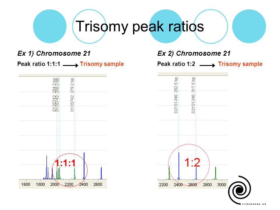 Trisomy peak ratios Ex 1) Chromosome 21Ex 2) Chromosome 21 Peak ratio 1:1:1 Trisomy sample Peak ratio 1:2 Trisomy sample 1:1:1