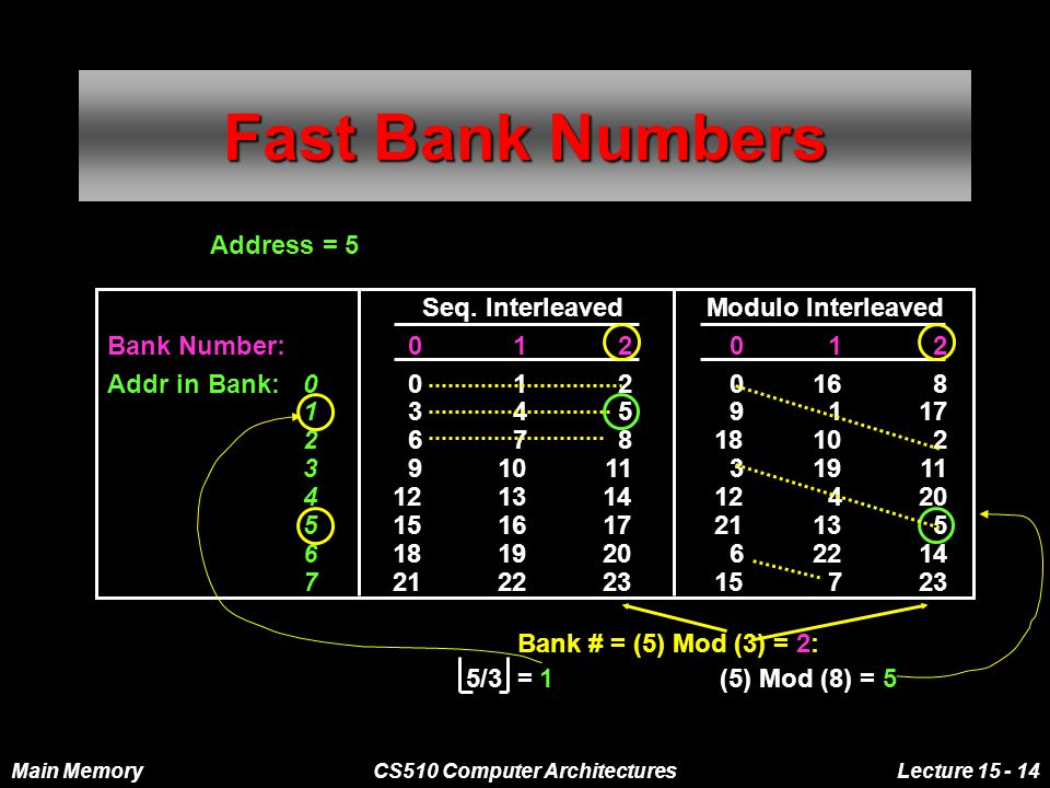 Main MemoryCS510 Computer ArchitecturesLecture 15 - 14 Fast Bank Numbers Seq. Interleaved Modulo Interleaved Bank Number:012012 Addr in Bank: 00120168