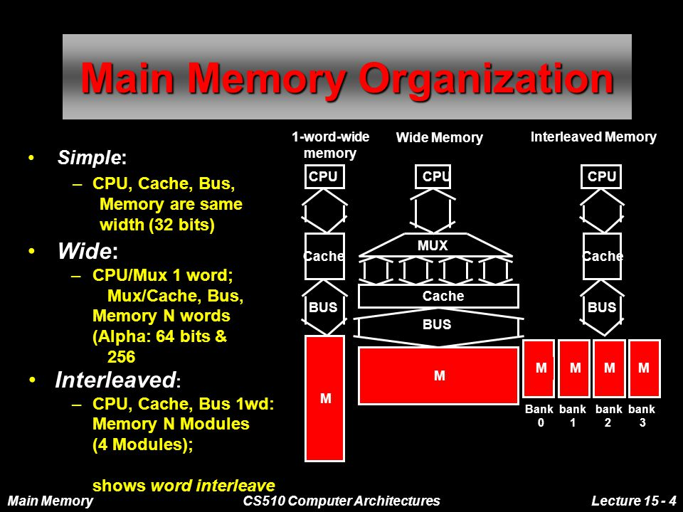 Main MemoryCS510 Computer ArchitecturesLecture 15 - 4 Main Memory Organization Simple: –CPU, Cache, Bus, Memory are same width (32 bits) CPU Cache BUS M 1-word-wide memory Interleaved : –CPU, Cache, Bus 1wd: Memory N Modules (4 Modules); shows word interleave Wide: –CPU/Mux 1 word; Mux/Cache, Bus, Memory N words (Alpha: 64 bits & 256 bits) MMMM Bank bank bank bank 0 1 2 3 CPU Cache BUS Interleaved Memory M CPU Cache BUS Wide Memory MUX