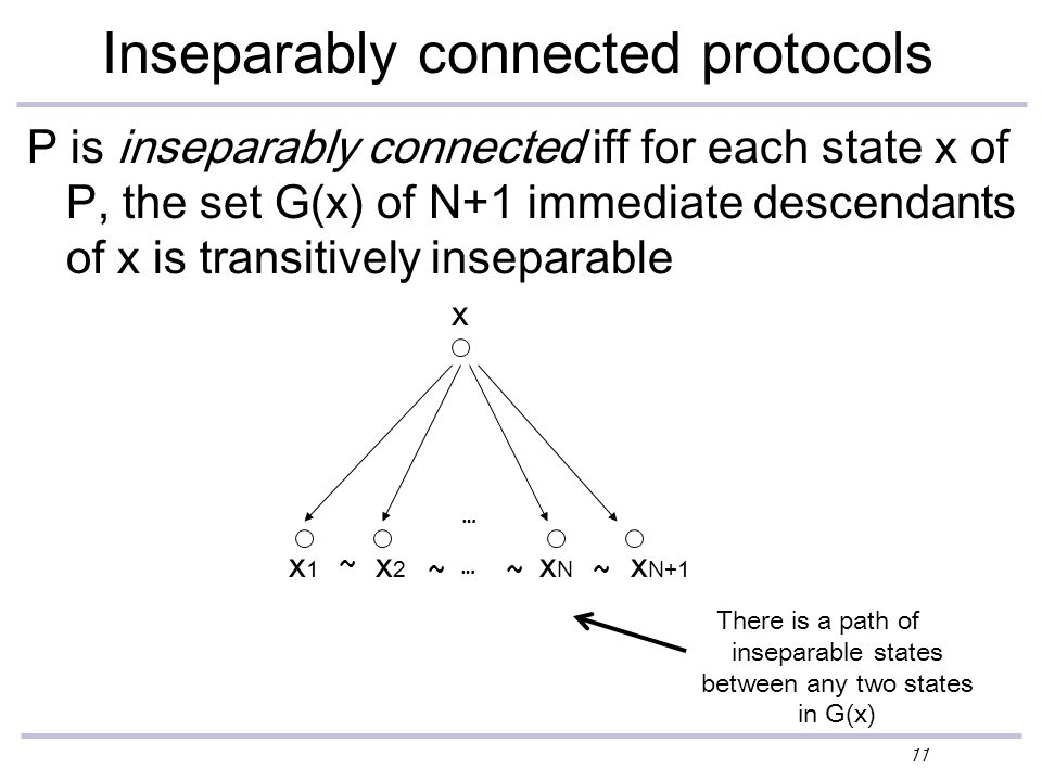 11 Inseparably connected protocols P is inseparably connected iff for each state x of P, the set G(x) of N+1 immediate descendants of x is transitively inseparable x1x1 x2x2 xNxN x N+1 ~ ~~~ … There is a path of inseparable states between any two states in G(x) … x