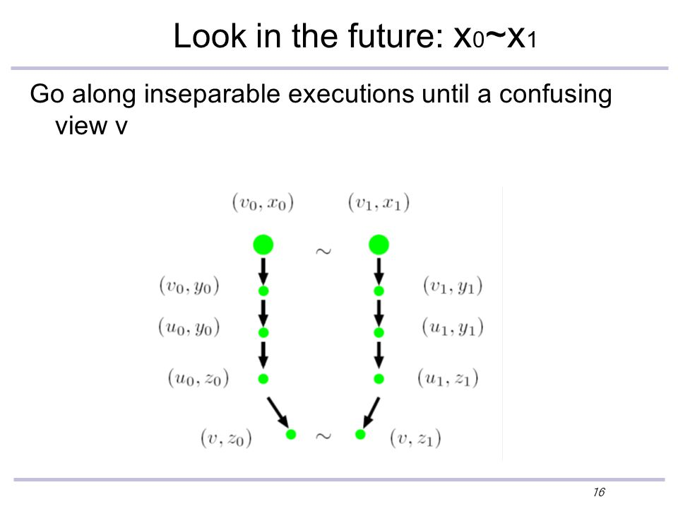 16 Look in the future: x 0 ~x 1 Go along inseparable executions until a confusing view v