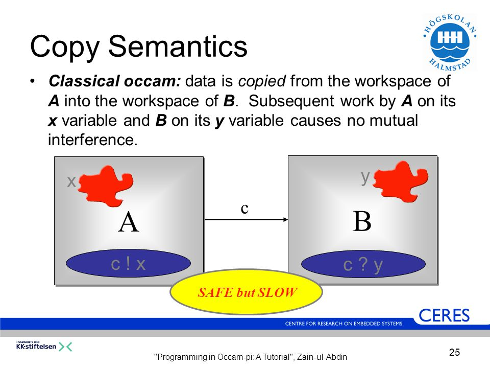 Programming in Occam-pi: A Tutorial , Zain-ul-Abdin 25 Copy Semantics Classical occam: data is copied from the workspace of A into the workspace of B.