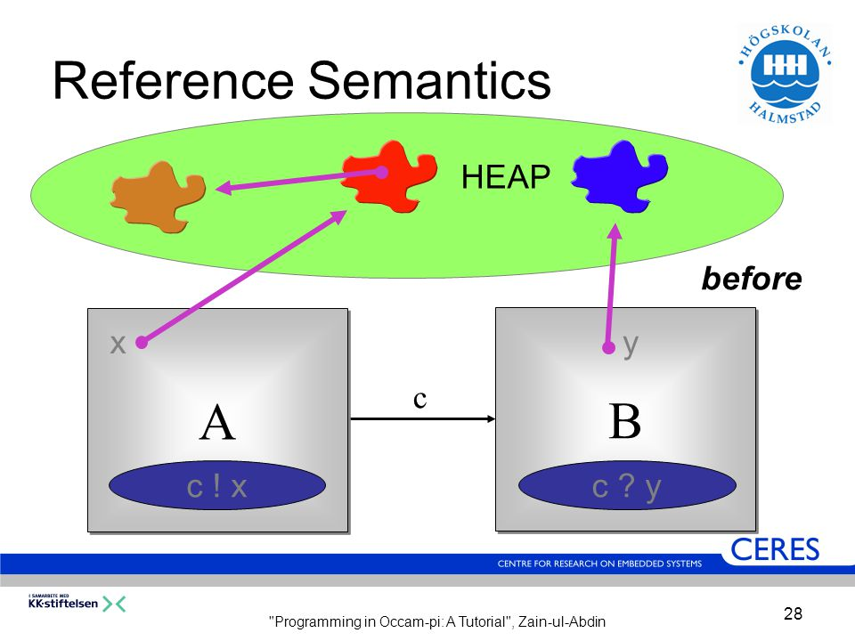 Programming in Occam-pi: A Tutorial , Zain-ul-Abdin 28 Reference Semantics c A A B B xy c .