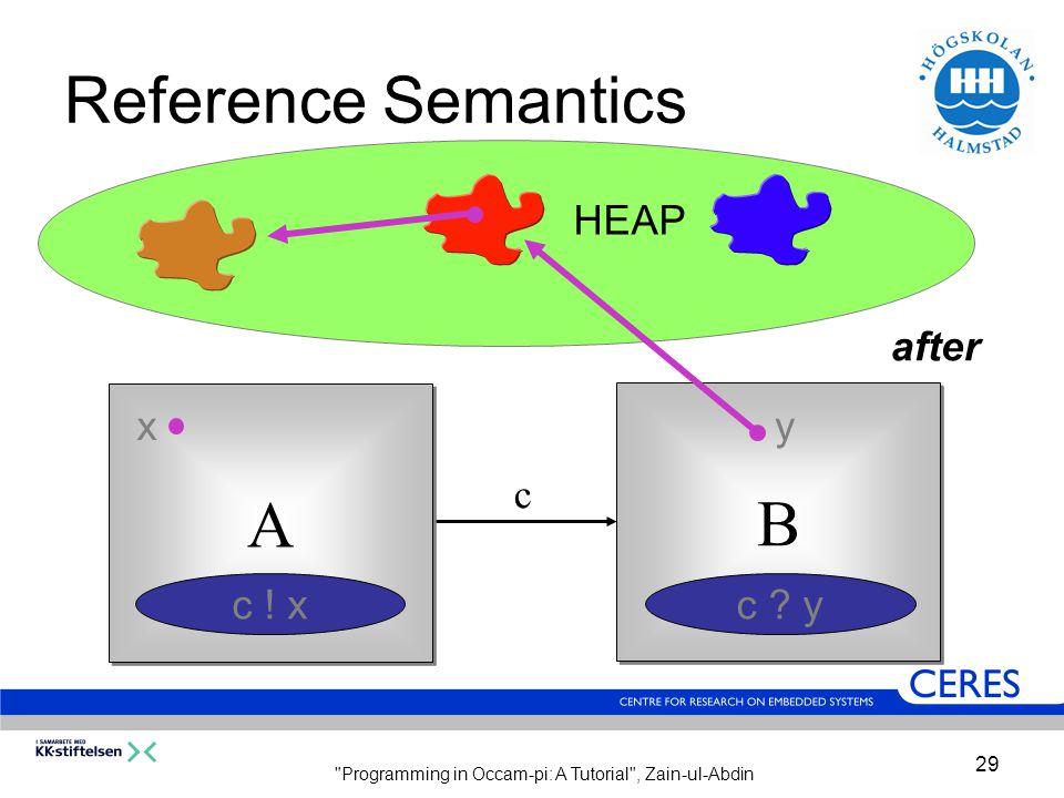 Programming in Occam-pi: A Tutorial , Zain-ul-Abdin 29 Reference Semantics c A A B B xy c .
