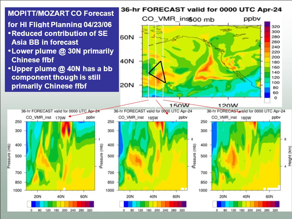 MOPITT/MOZART CO Forecast for HI Flight Planning 04/23/06 Reduced contribution of SE Asia BB in forecast Lower plume @ 30N primarily Chinese ffbf Uppe