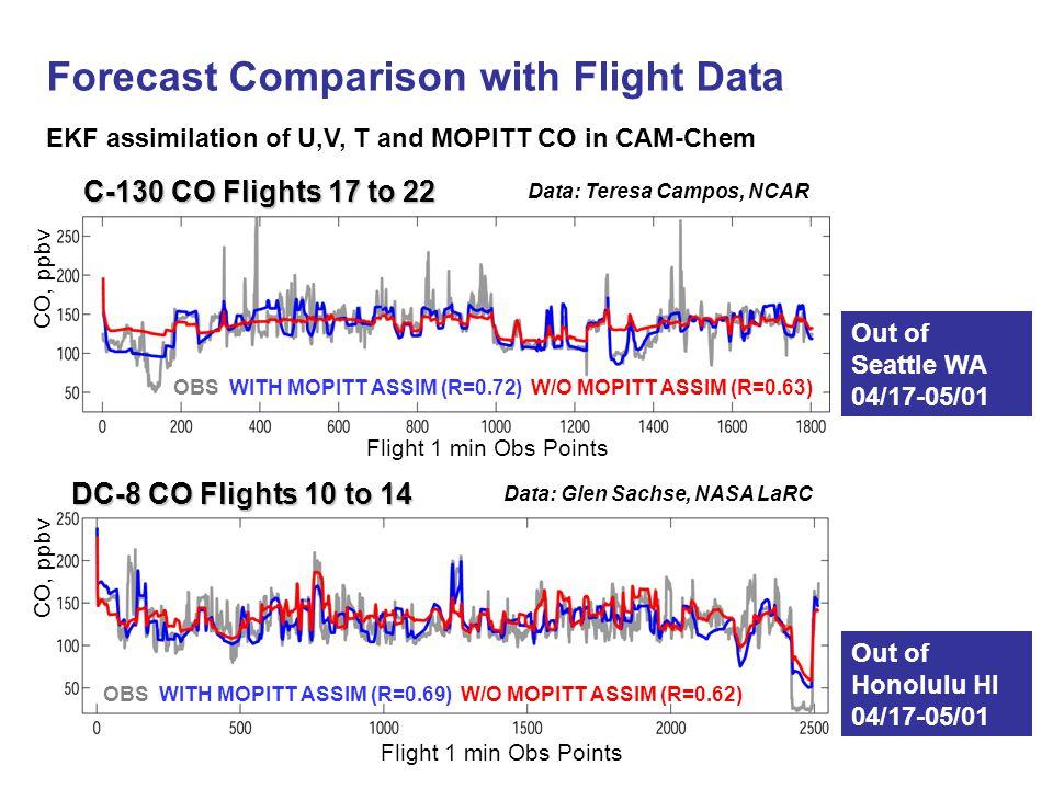 Forecast Comparison with Flight Data Data: Teresa Campos, NCAR Flight 1 min Obs Points CO, ppbv Flight 1 min Obs Points DC-8 CO Flights 10 to 14 OBS W