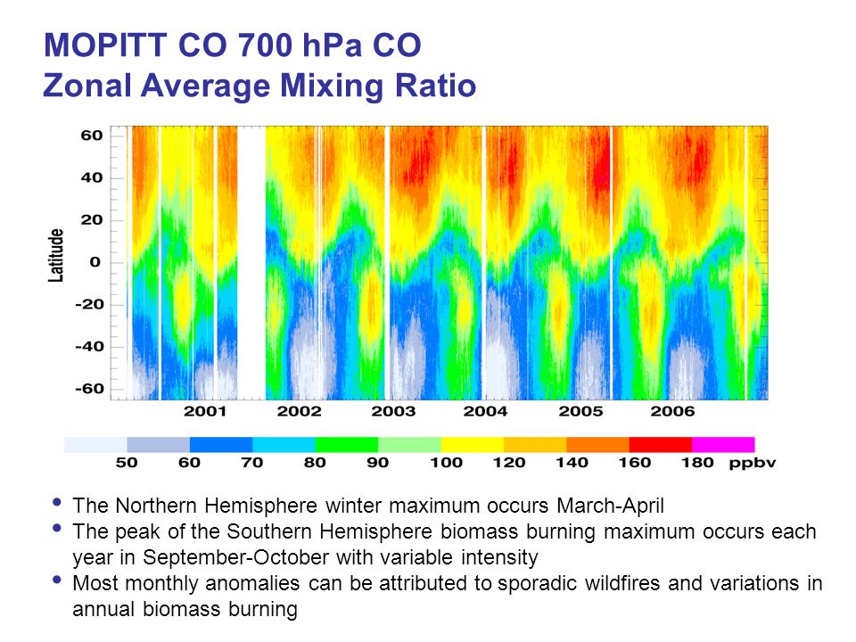 MOPITT CO 700 hPa CO Zonal Average Mixing Ratio The Northern Hemisphere winter maximum occurs March-April The peak of the Southern Hemisphere biomass
