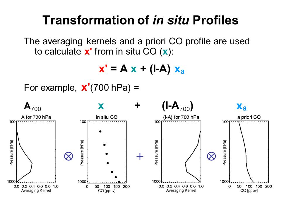 Transformation of in situ Profiles The averaging kernels and a priori CO profile are used to calculate x' from in situ CO (x): x' = A x + (I-A) x a Fo