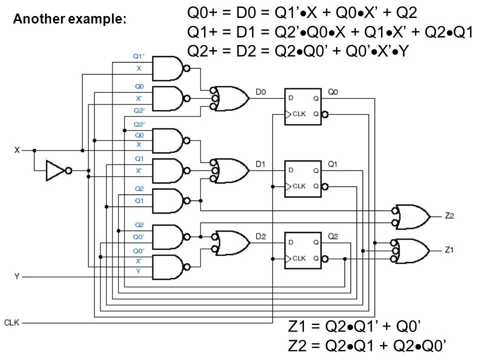 Another example: Q0+ = D0 = Q1'  X + Q0  X' + Q2 Q1+ = D1 = Q2'  Q0  X + Q1  X' + Q2  Q1 Q2+ = D2 = Q2  Q0' + Q0'  X'  Y Z1 = Q2  Q1' + Q0'