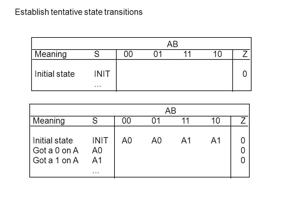 AB MeaningS00011110Z Initial stateINIT0... AB MeaningS00011110Z Initial stateINITA0A0A1A10 Got a 0 on AA00 Got a 1 on AA10... Establish tentative stat