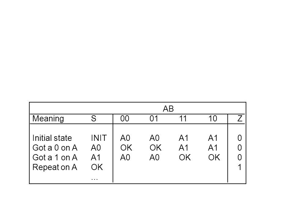 AB MeaningS00011110Z Initial stateINITA0A0A1A10 Got a 0 on AA0OKOKA1A10 Got a 1 on AA1A0A0OKOK0 Repeat on AOK1...
