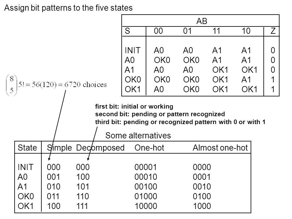 AB S00011110Z INITA0A0A1A10 A0OK0OK0A1A10 A1A0A0OK1OK10 OK0OK0OK0OK1A11 OK1A0OK0OK1OK11 Assign bit patterns to the five states StateSimpleDecomposedOn