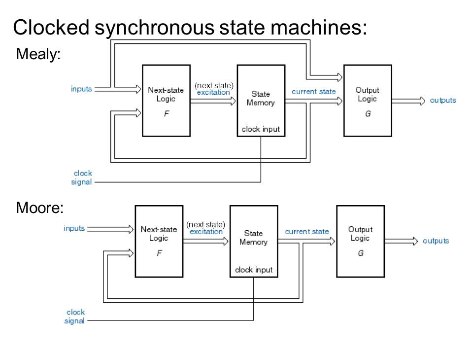 Clocked synchronous state machines: Mealy: Moore: (next state)