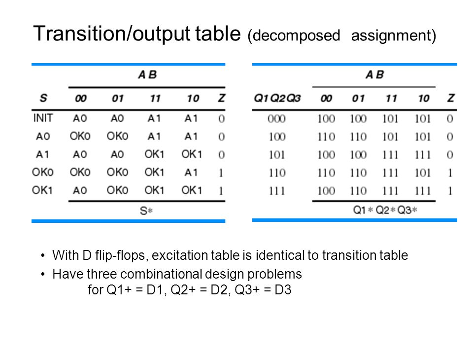 Transition/output table (decomposed assignment) With D flip-flops, excitation table is identical to transition table Have three combinational design p
