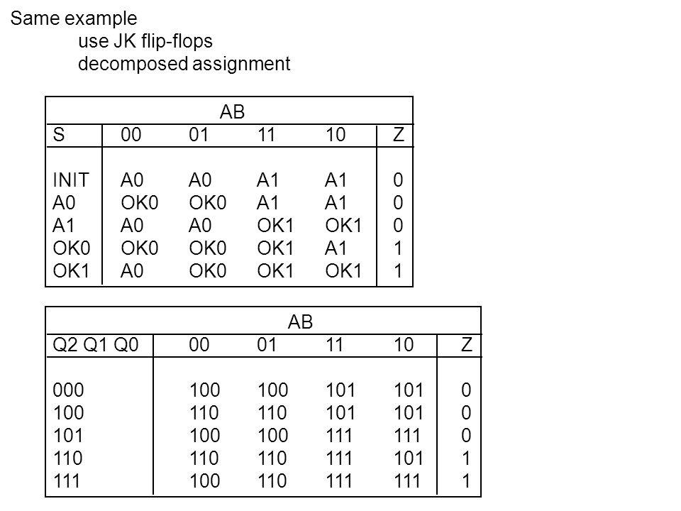 AB S00011110Z INITA0A0A1A10 A0OK0OK0A1A10 A1A0A0OK1OK10 OK0OK0OK0OK1A11 OK1A0OK0OK1OK11 Same example use JK flip-flops decomposed assignment AB Q2 Q1