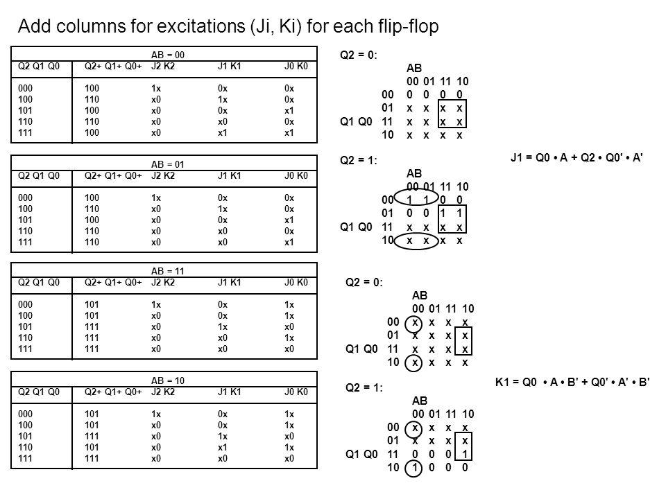 Add columns for excitations (Ji, Ki) for each flip-flop AB = 00 Q2 Q1 Q0Q2+ Q1+ Q0+J2 K2J1 K1J0 K0 0001001x0x0x 100110x01x0x 101100x00xx1 110110x0x00x