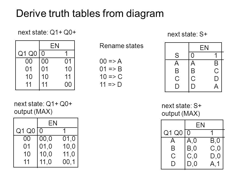 Derive truth tables from diagram EN Q1 Q001 000001 010110 101011 111100 next state: Q1+ Q0+ EN S01 AAB BBC CCD DDA next state: S+ Rename states 00 =>