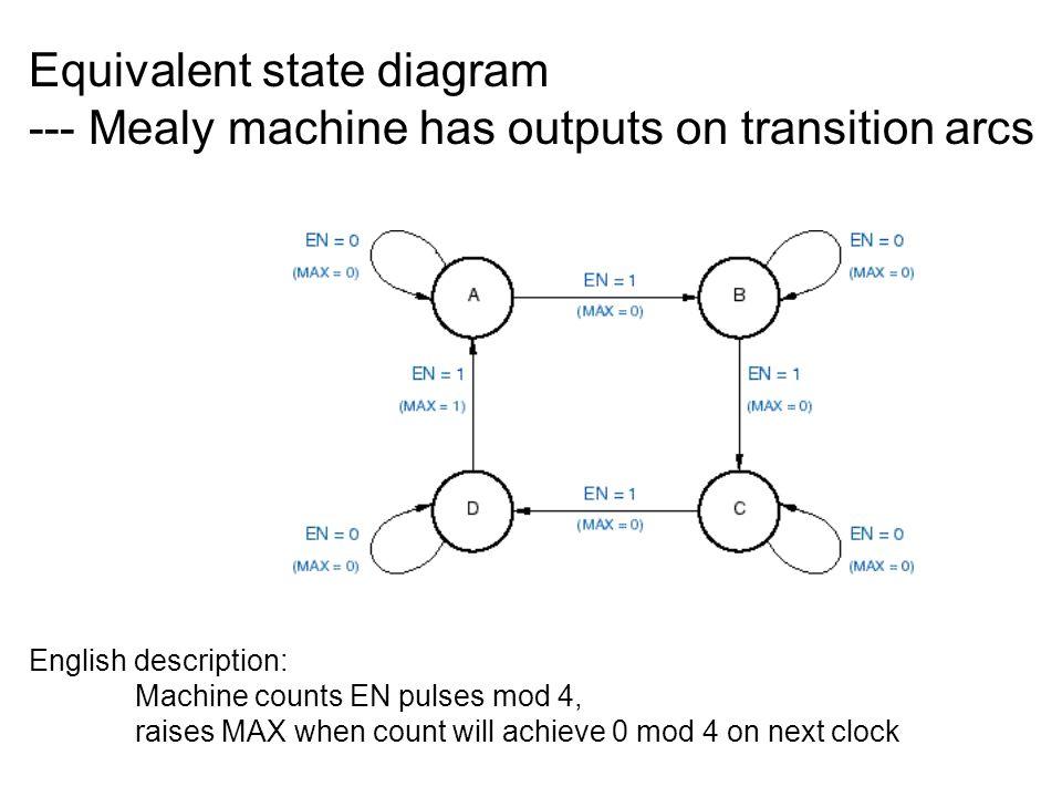 Equivalent state diagram --- Mealy machine has outputs on transition arcs English description: Machine counts EN pulses mod 4, raises MAX when count w