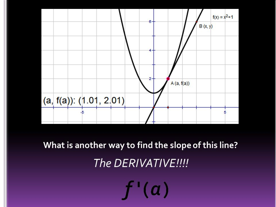 We can see this: When the graph is increasing then the gradient of the tangent line is positive (derivative is +) When the graph is decreasing then the gradient of the tangent line is negative (derivative is - )